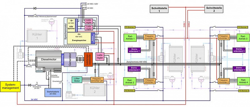 Systemkonzept eines Hybridfahrzeuges